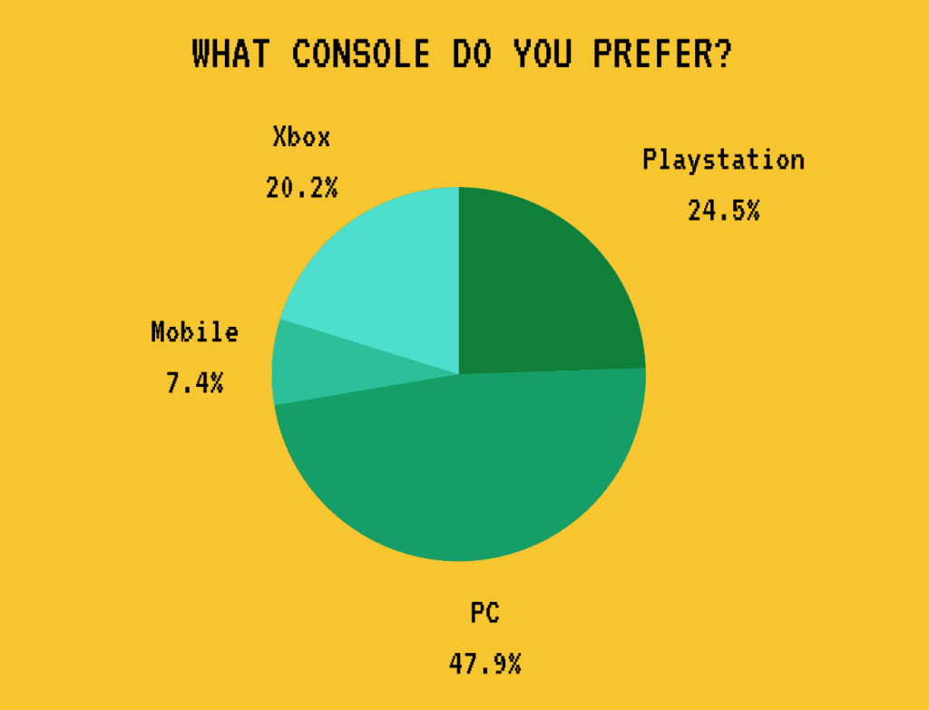What Game Console do You Prefer