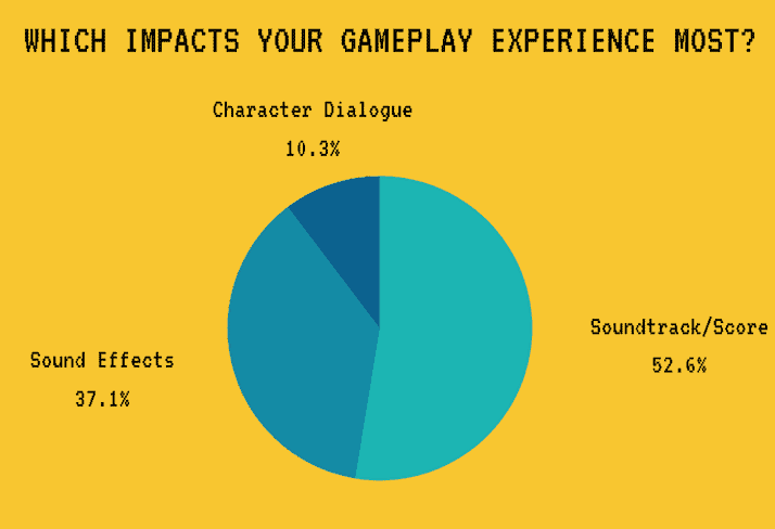 What Impacts Gameplay Most